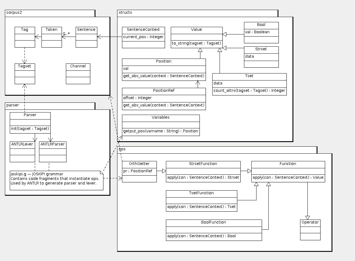 Projekt wccl nlprwroc joskipiclassdiagramg 24397 kb adam radziszewski 25 pa 2010 1333 ccuart Image collections